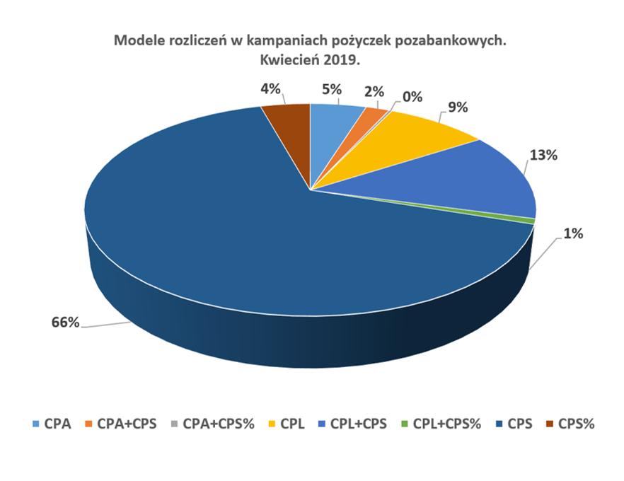 Modele rozliczeń w kampaniach pożyczek pozabankowych.  Kwiecień 2019.
